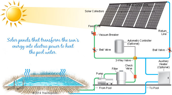 Save lots of money with our pool heating system solar - Heated swimming pool running costs ...