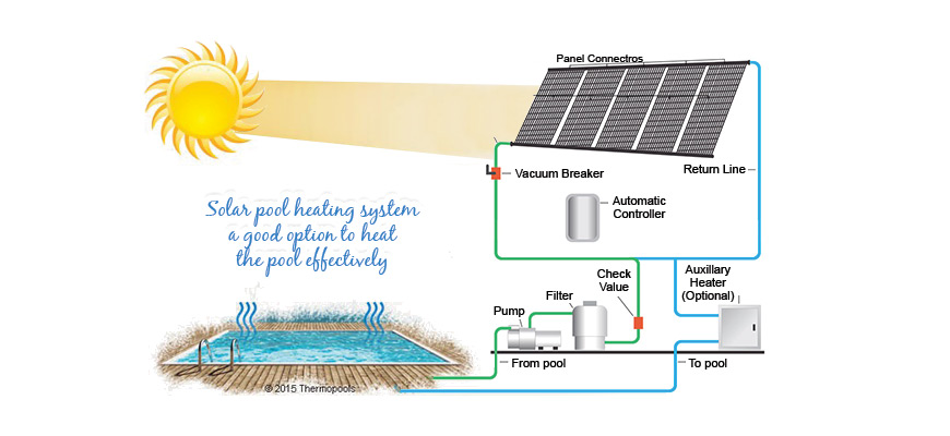 How Much It Will Cost To Run A Solar Pool Heating System Thermopools