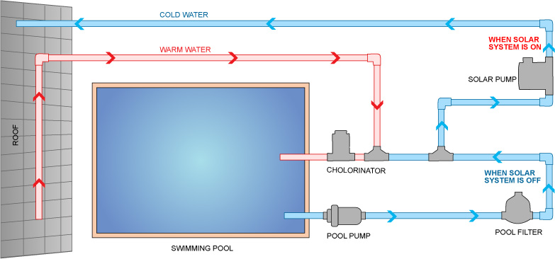 Flow of pool heating system