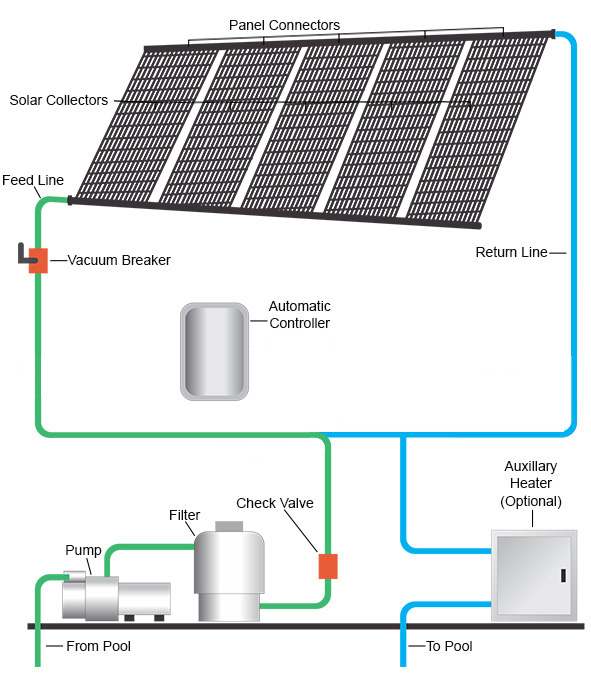 http://www.thermopools.com.au/images/solar-pool-heating-system-new.jpg