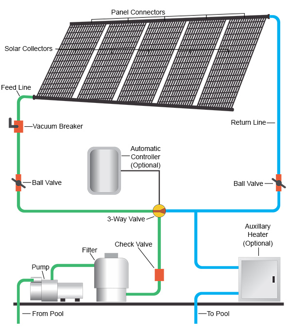 Solar Pool Heating System Swimming Pool Heater Manufacturer And Supplier Sydney